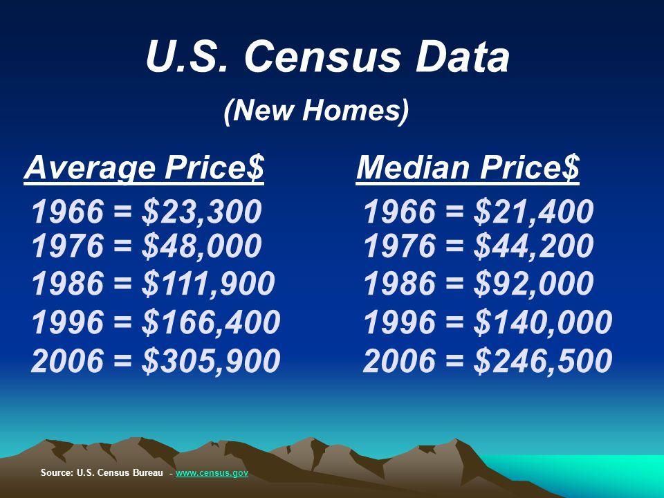 U.S. Census Data Average Price$Median Price$ (New Homes) 1966 = $23,3001966 = $21,400 1976 = $48,0001976 = $44,200 1986 = $111,9001986 = $92,000 1996