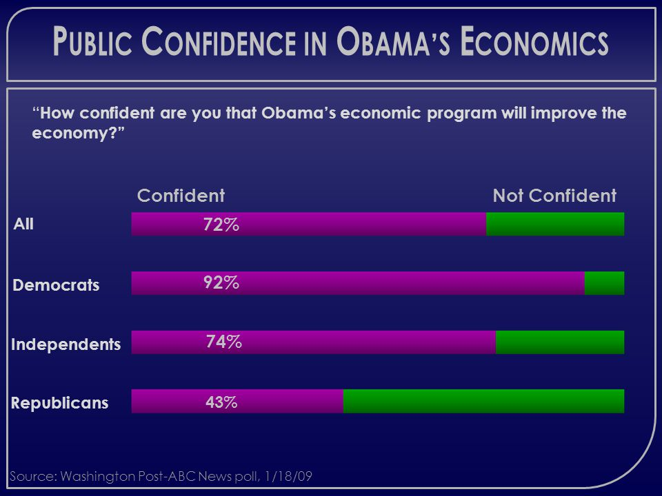 P UBLIC C ONFIDENCE IN O BAMA ' S E CONOMICS How confident are you that Obama's economic program will improve the economy Source: Washington Post-ABC News poll, 1/18/09 74% 92% 72% Confident 43% Not Confident Independents Democrats All Republicans