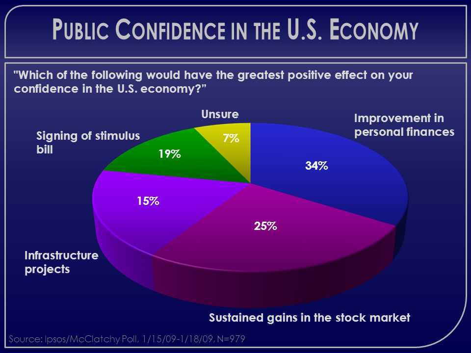 P UBLIC C ONFIDENCE IN THE U.S. E CONOMY Improvement in personal finances Sustained gains in the stock market Infrastructure projects Signing of stimu