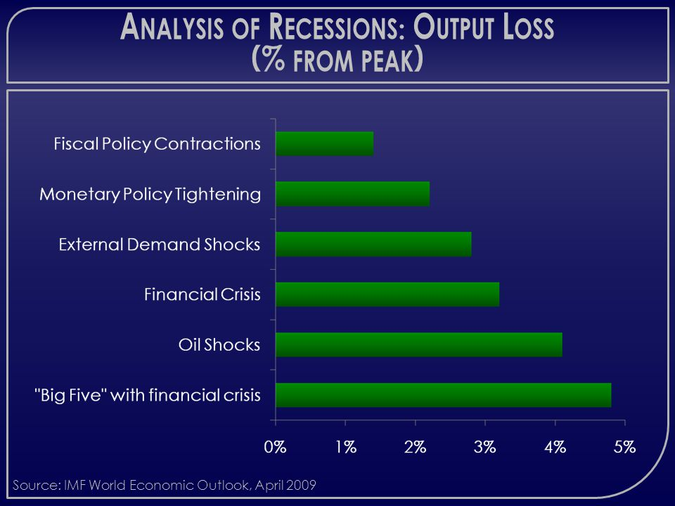 A NALYSIS OF R ECESSIONS : O UTPUT L OSS (% FROM PEAK ) Source: IMF World Economic Outlook, April 2009