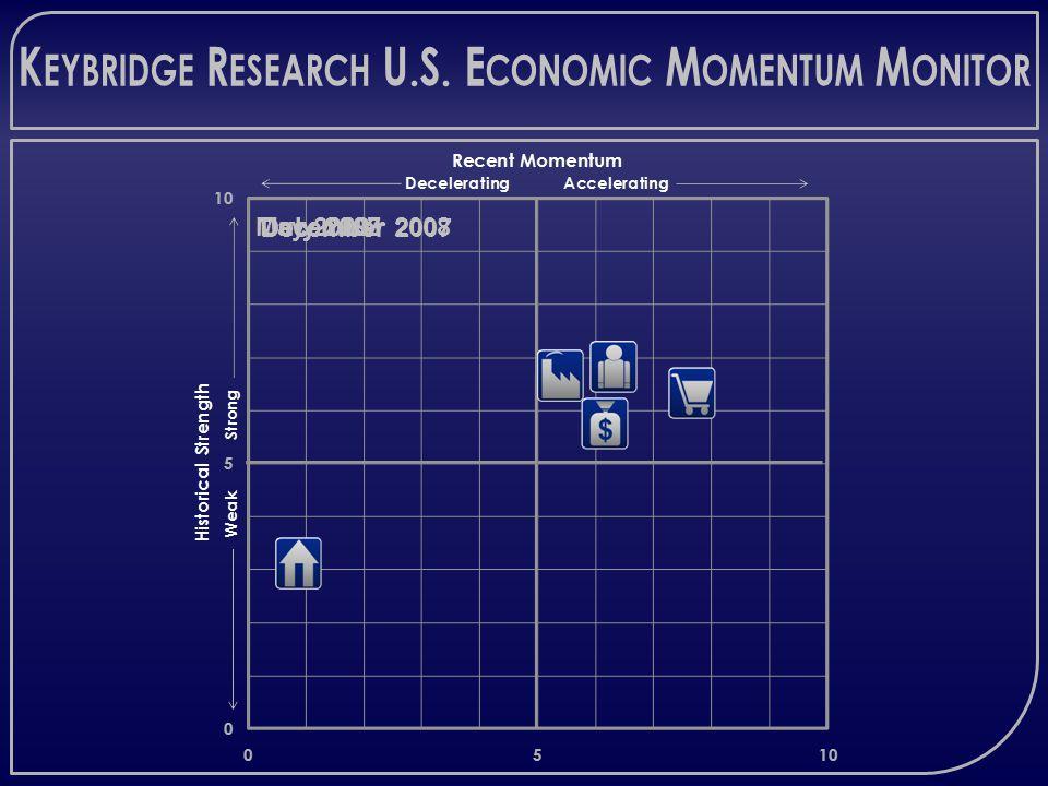 K EYBRIDGE R ESEARCH U.S. E CONOMIC M OMENTUM M ONITOR July 2007 December 2007 December 2008May 2009July 2008