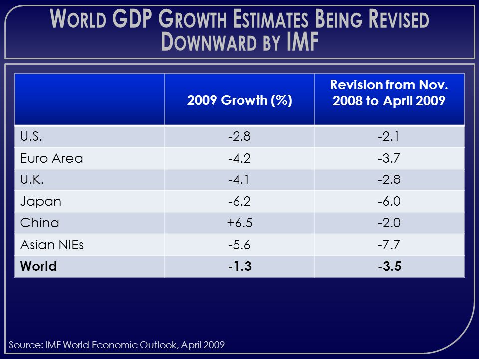 W ORLD GDP G ROWTH E STIMATES B EING R EVISED D OWNWARD BY IMF 2009 Growth (%) Revision from Nov.