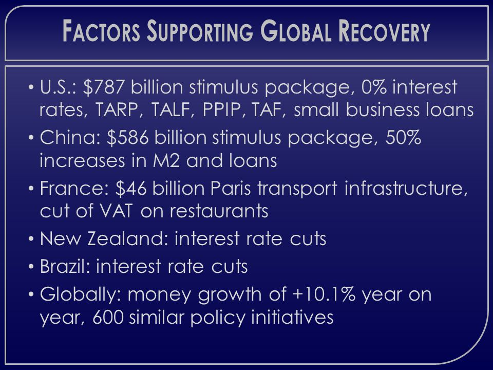 F ACTORS S UPPORTING G LOBAL R ECOVERY U.S.: $787 billion stimulus package, 0% interest rates, TARP, TALF, PPIP, TAF, small business loans China: $586 billion stimulus package, 50% increases in M2 and loans France: $46 billion Paris transport infrastructure, cut of VAT on restaurants New Zealand: interest rate cuts Brazil: interest rate cuts Globally: money growth of +10.1% year on year, 600 similar policy initiatives