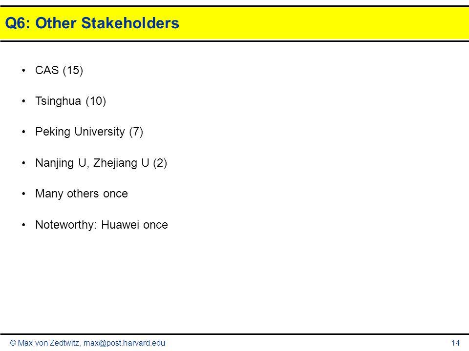 © Max von Zedtwitz, max@post.harvard.edu Q6: Other Stakeholders 14 CAS (15) Tsinghua (10) Peking University (7) Nanjing U, Zhejiang U (2) Many others once Noteworthy: Huawei once