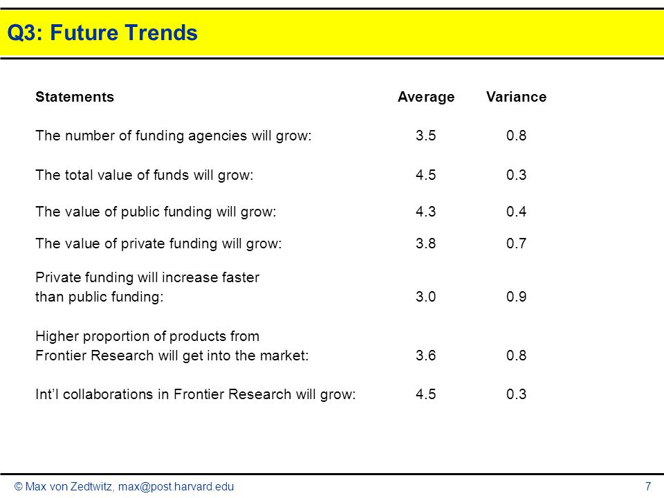 © Max von Zedtwitz, max@post.harvard.edu Q3: Future Trends 7 StatementsAverageVariance The number of funding agencies will grow:3.50.8 The total value of funds will grow:4.50.3 The value of public funding will grow:4.30.4 The value of private funding will grow:3.80.7 Private funding will increase faster than public funding:3.00.9 Higher proportion of products from Frontier Research will get into the market:3.60.8 Int'l collaborations in Frontier Research will grow:4.50.3