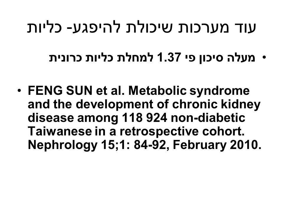 עוד מערכות שיכולת להיפגע- כליות מעלה סיכון פי 1.37 למחלת כליות כרונית FENG SUN et al. Metabolic syndrome and the development of chronic kidney disease
