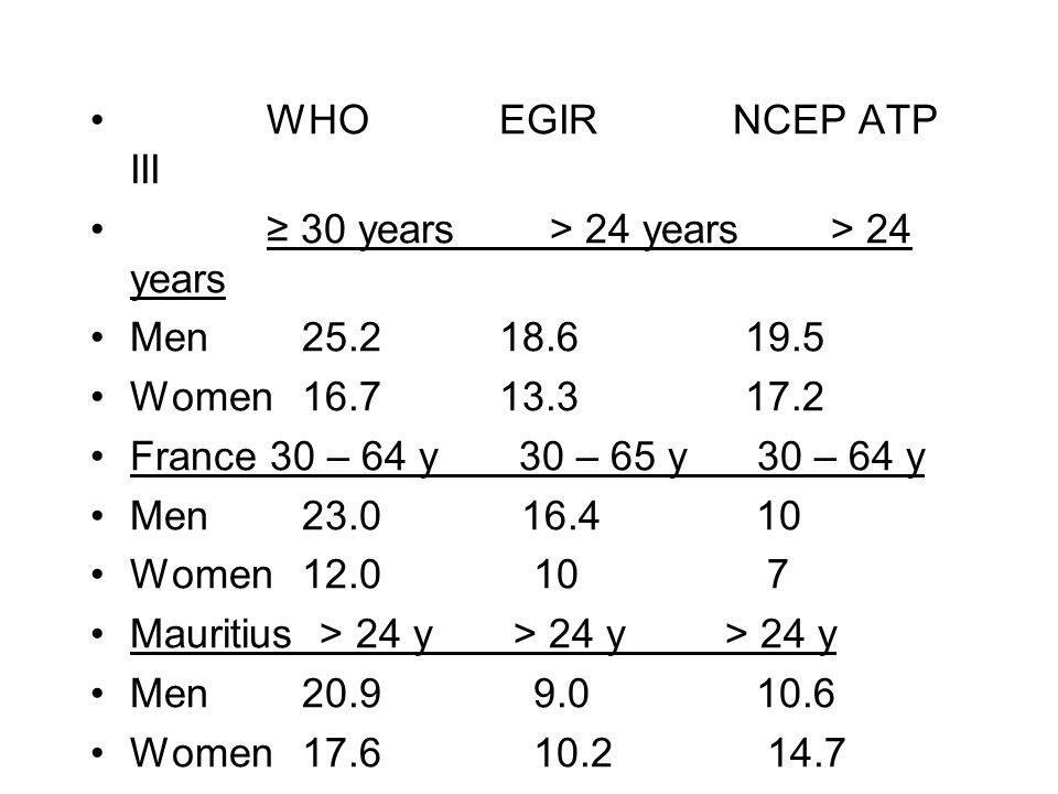 WHO EGIR NCEP ATP III ≥ 30 years > 24 years> 24 years Men 25.2 18.6 19.5 Women 16.7 13.3 17.2 France 30 – 64 y 30 – 65 y 30 – 64 y Men 23.0 16.4 10 Wo