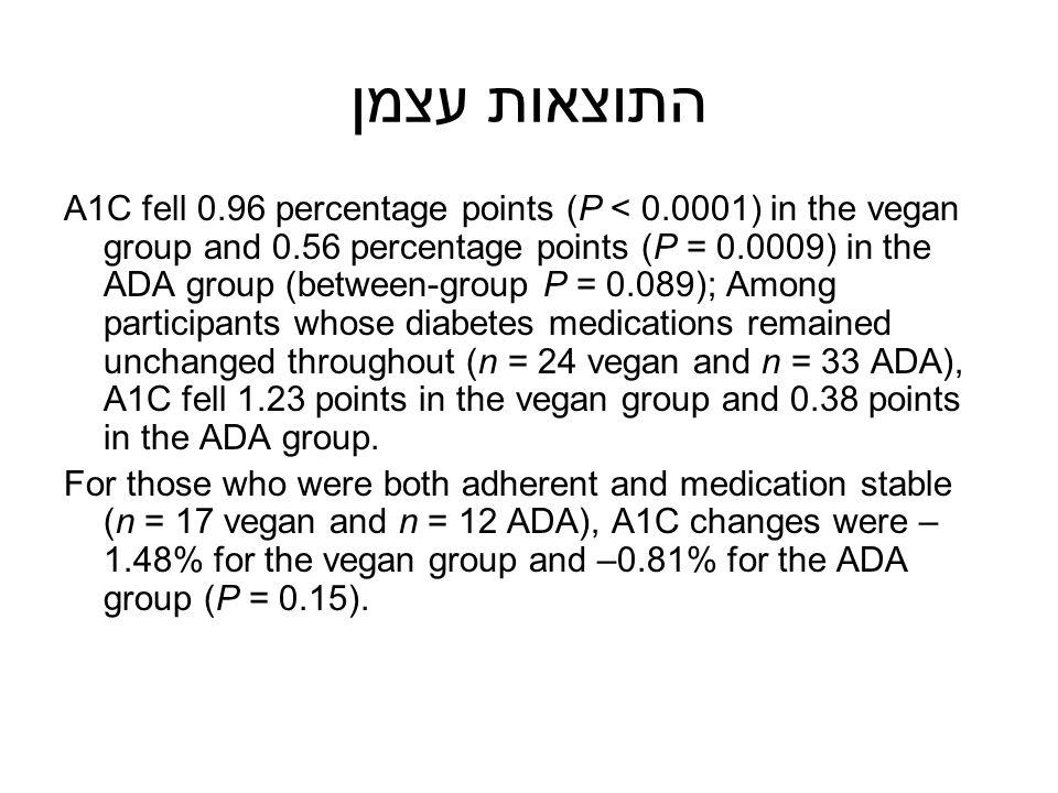 התוצאות עצמן A1C fell 0.96 percentage points (P < 0.0001) in the vegan group and 0.56 percentage points (P = 0.0009) in the ADA group (between-group P