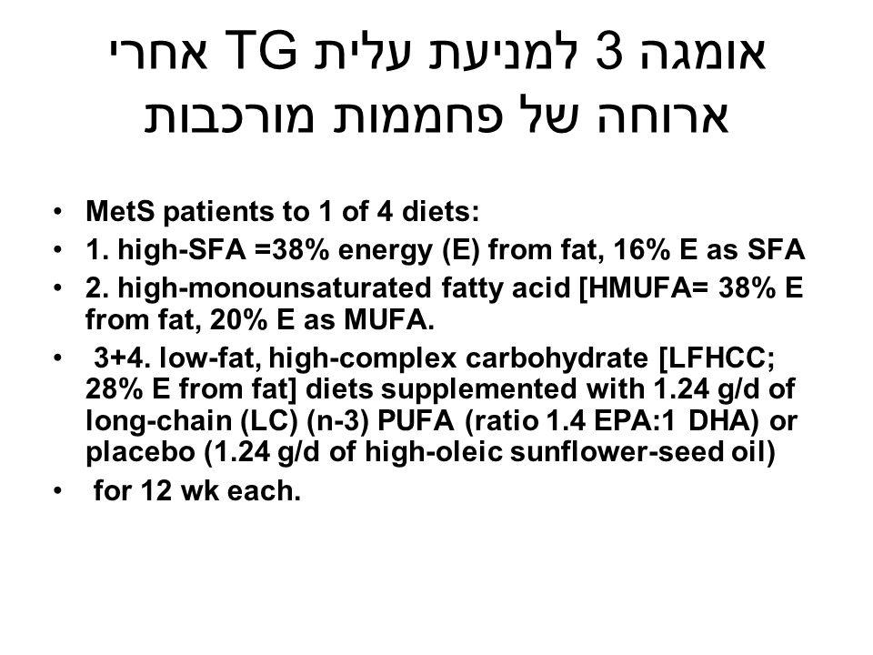 אומגה 3 למניעת עלית TG אחרי ארוחה של פחממות מורכבות MetS patients to 1 of 4 diets: 1. high-SFA =38% energy (E) from fat, 16% E as SFA 2. high-monounsa