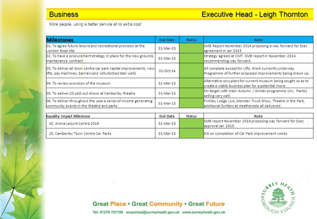 Business Executive Head - Leigh Thornton Milestones End DateStatusNote 01.