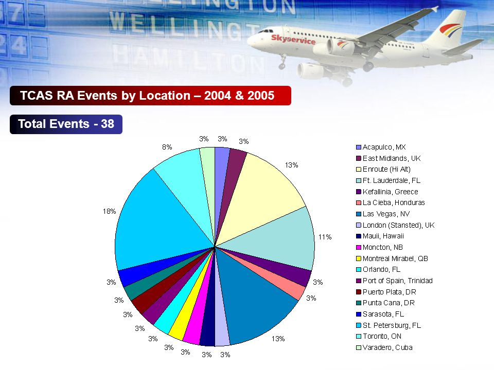 TCAS RA Events by Location – 2004 & 2005 Total Events - 38