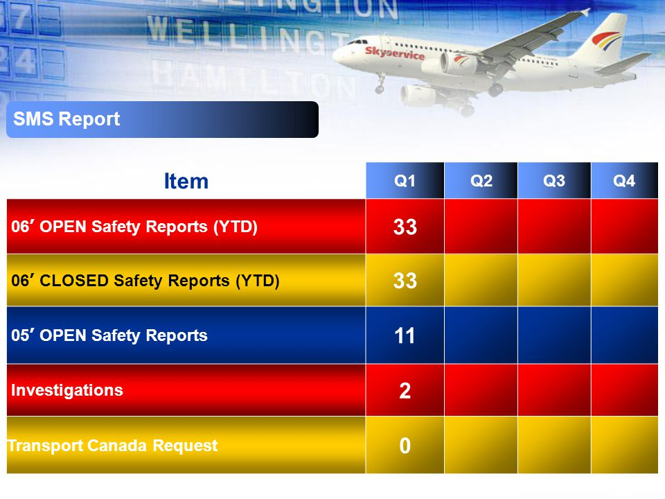 Item Q1Q2Q3Q4 06 ' OPEN Safety Reports (YTD) 33 06 ' CLOSED Safety Reports (YTD) 33 05 ' OPEN Safety Reports 11 Investigations 2 Transport Canada Request 0 SMS Report