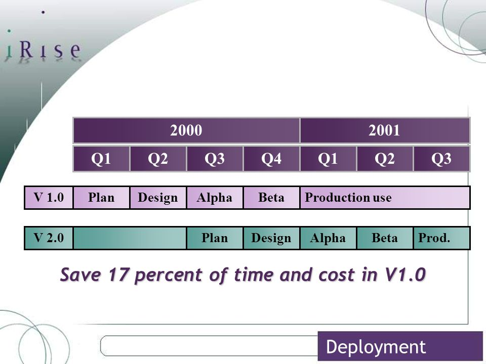 Save 17 percent of time and cost in V1.0 Q1Q4Q1Q2Q Q2Q V 1.0 V 2.0 PlanBetaProduction useDesignAlpha BetaProd.PlanDesign Deployment