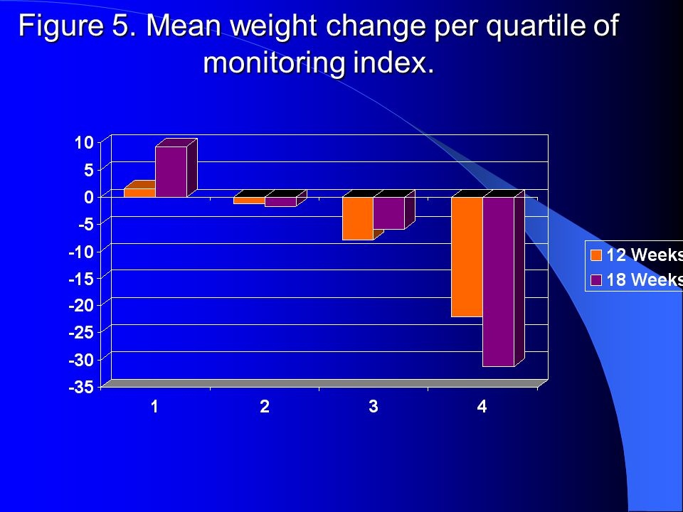 Figure 4. Subjects who lost weight per quartile of monitoring index.