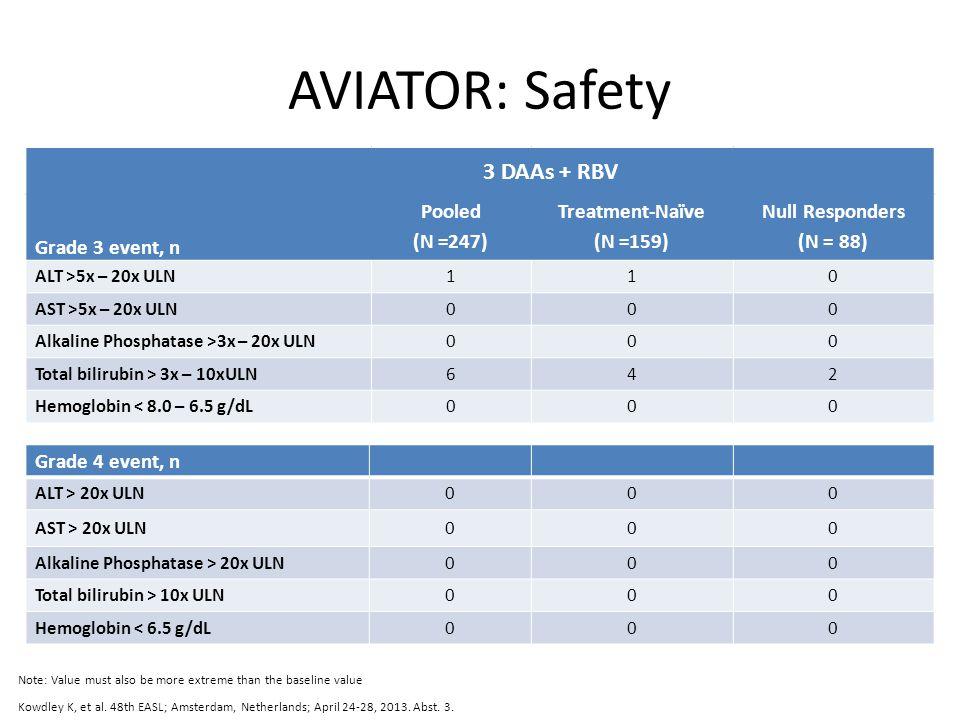 AVIATOR: Safety Grade 3 event, n Pooled (N =247) Treatment-Naïve (N =159) Null Responders (N = 88) ALT >5x – 20x ULN110 AST >5x – 20x ULN000 Alkaline