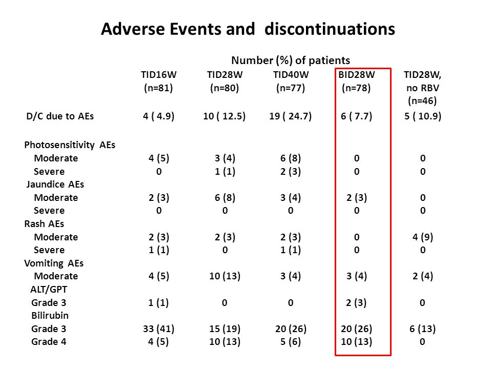 Adverse Events and discontinuations Number (%) of patients TID16W (n=81) TID28W (n=80) TID40W (n=77) BID28W (n=78) TID28W, no RBV (n=46) D/C due to AE