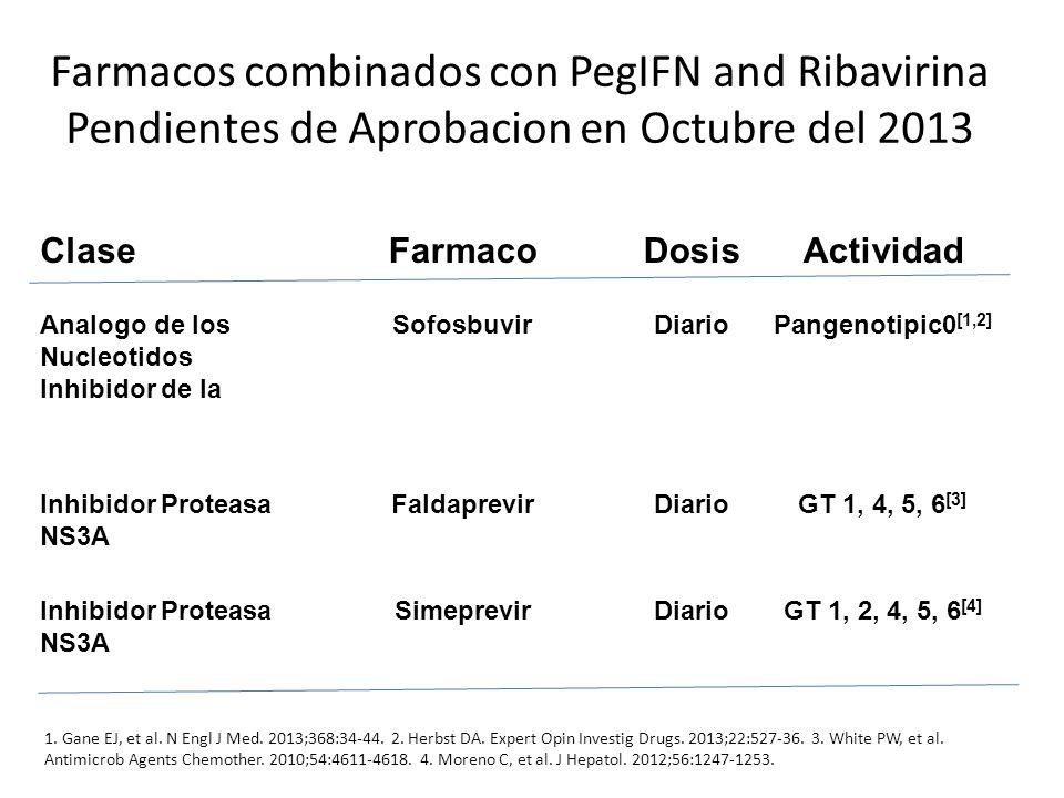 Farmacos combinados con PegIFN and Ribavirina Pendientes de Aprobacion en Octubre del 2013 ClaseFarmacoDosisActividad Analogo de los Nucleotidos Inhib