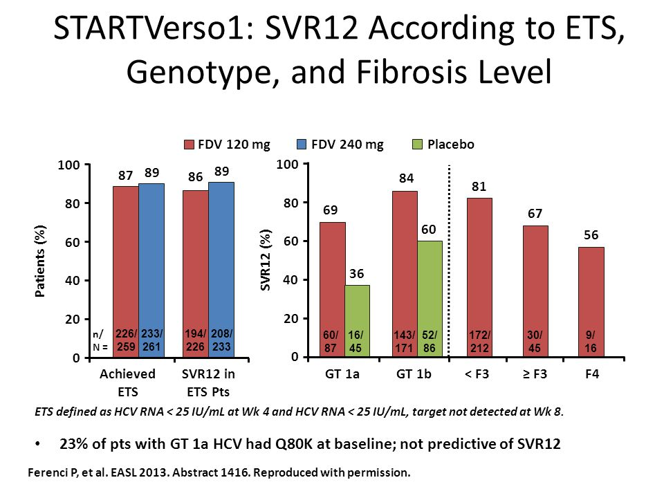 STARTVerso1: SVR12 According to ETS, Genotype, and Fibrosis Level 23% of pts with GT 1a HCV had Q80K at baseline; not predictive of SVR12 Ferenci P, e
