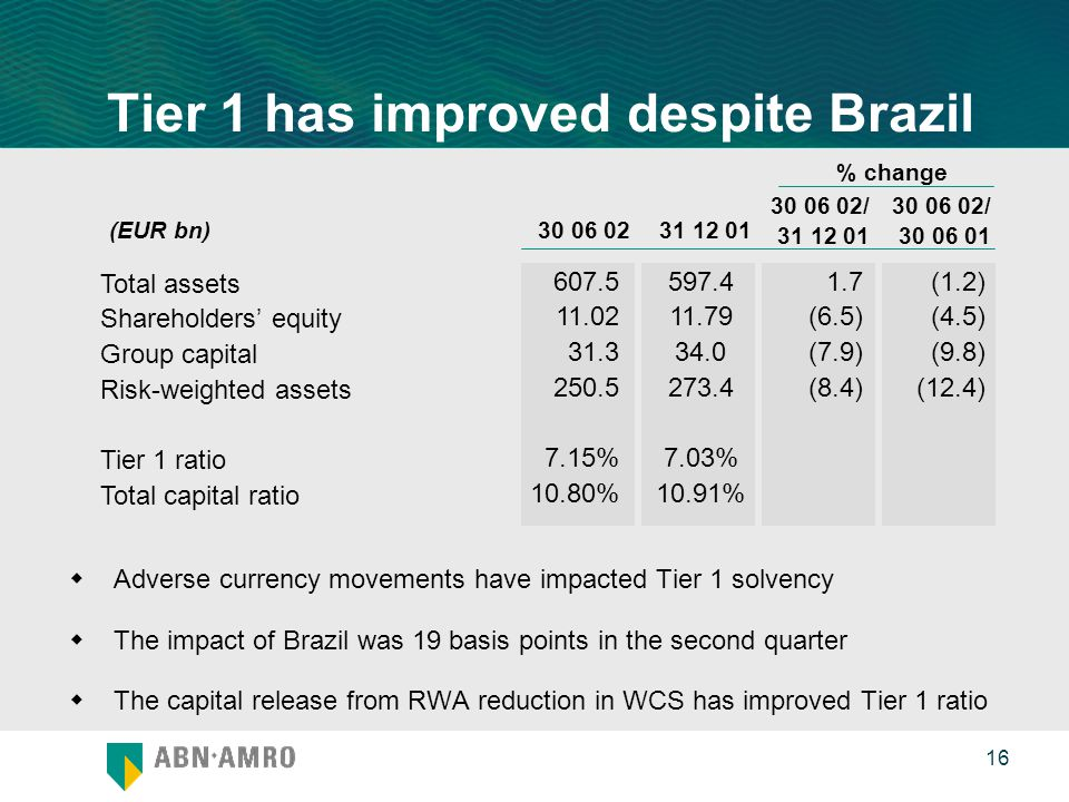 0 16 Tier 1 has improved despite Brazil  Adverse currency movements have impacted Tier 1 solvency  The impact of Brazil was 19 basis points in the second quarter  The capital release from RWA reduction in WCS has improved Tier 1 ratio (EUR bn) / % change / Total assets Shareholders' equity Group capital Risk-weighted assets Tier 1 ratio Total capital ratio % 10.80% % 10.91% 1.7 (6.5) (7.9) (8.4) (1.2) (4.5) (9.8) (12.4)