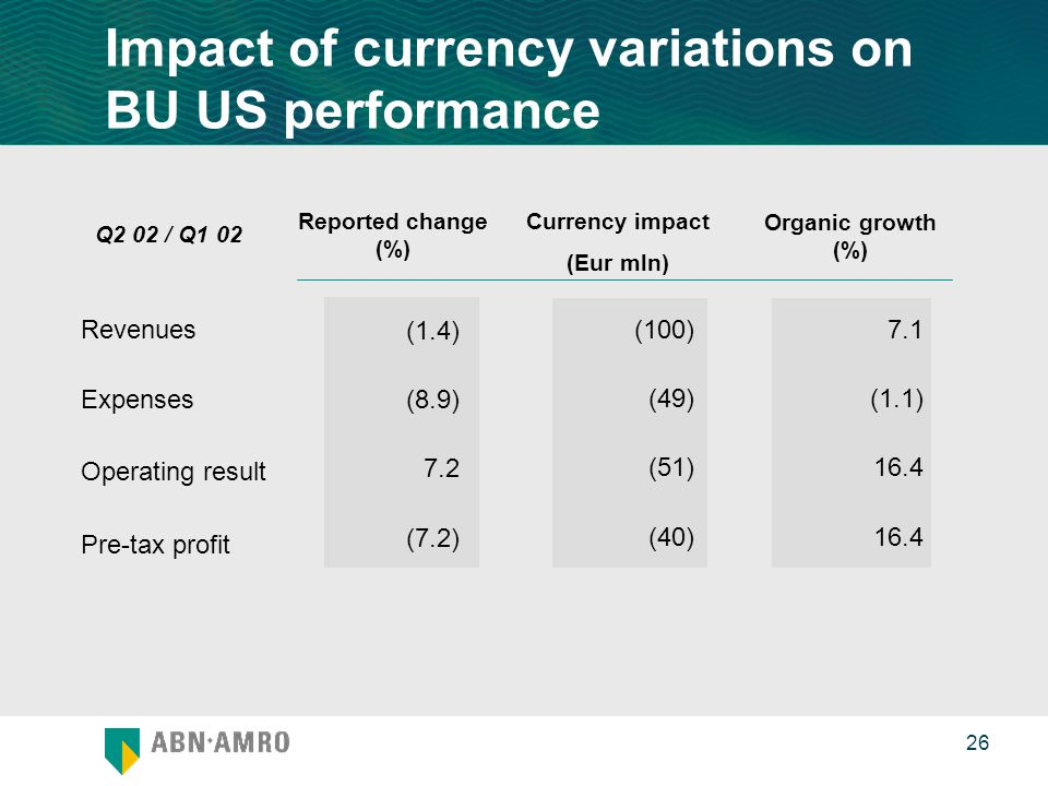 0 26 Impact of currency variations on BU US performance Revenues Expenses Operating result Pre-tax profit (100) (49) (51) (40) Reported change (%) Currency impact (Eur mln) Organic growth (%) 7.1 (1.1) 16.4 (1.4) (8.9) 7.2 (7.2) Q2 02 / Q1 02