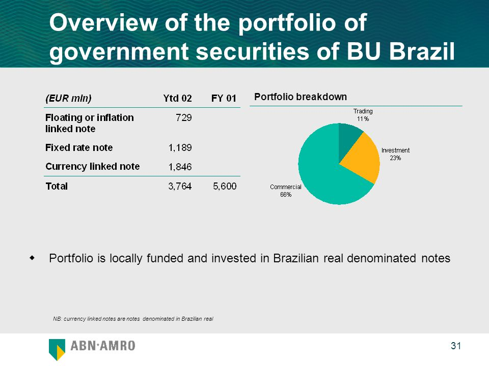0 31 Overview of the portfolio of government securities of BU Brazil  Portfolio is locally funded and invested in Brazilian real denominated notes Portfolio breakdown NB: currency linked notes are notes denominated in Brazilian real