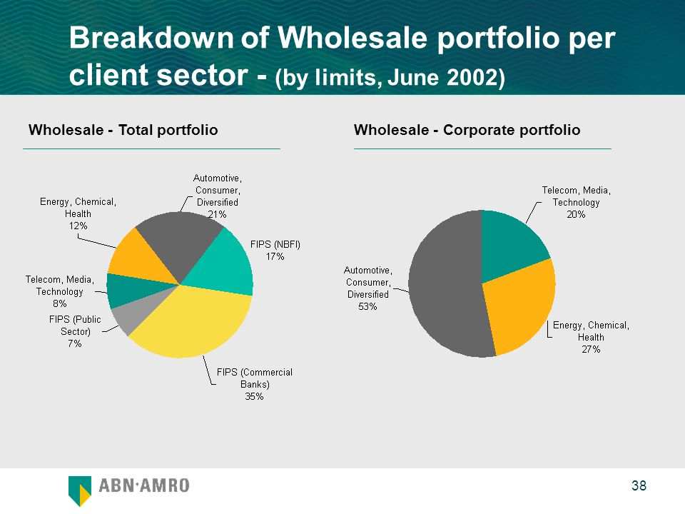 0 38 Breakdown of Wholesale portfolio per client sector - (by limits, June 2002) Wholesale - Corporate portfolioWholesale - Total portfolio