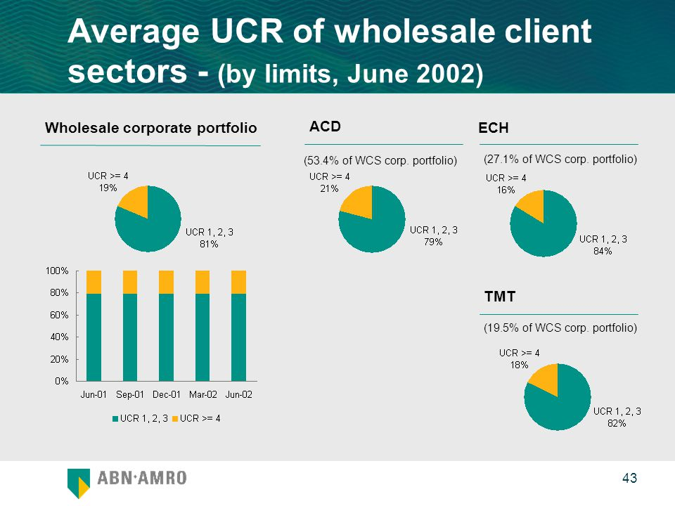 0 43 Average UCR of wholesale client sectors - (by limits, June 2002) ACD ECH TMT Wholesale corporate portfolio (53.4% of WCS corp.