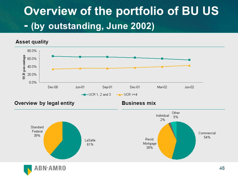 0 46 Overview of the portfolio of BU US - (by outstanding, June 2002) Asset quality Overview by legal entityBusiness mix