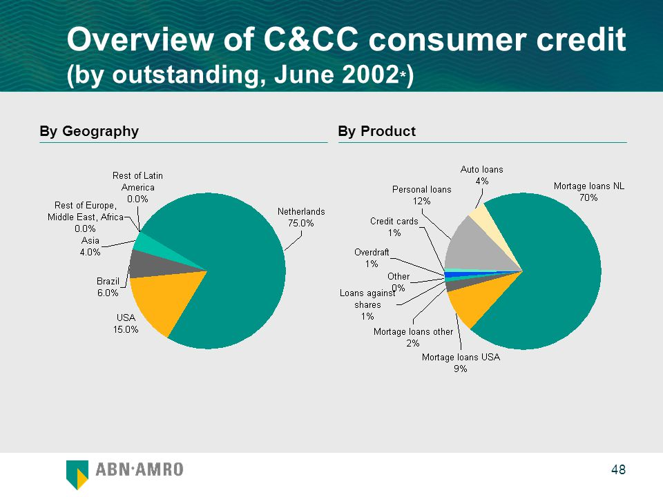 0 48 By ProductBy Geography Overview of C&CC consumer credit (by outstanding, June 2002 * )