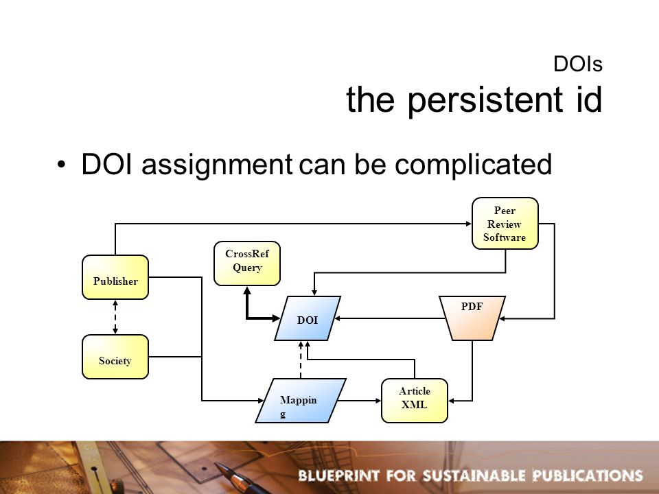 DOIs the persistent id DOI assignment can be complicated PDF Publisher CrossRef Query Society Peer Review Software Article XML DOI Mappin g