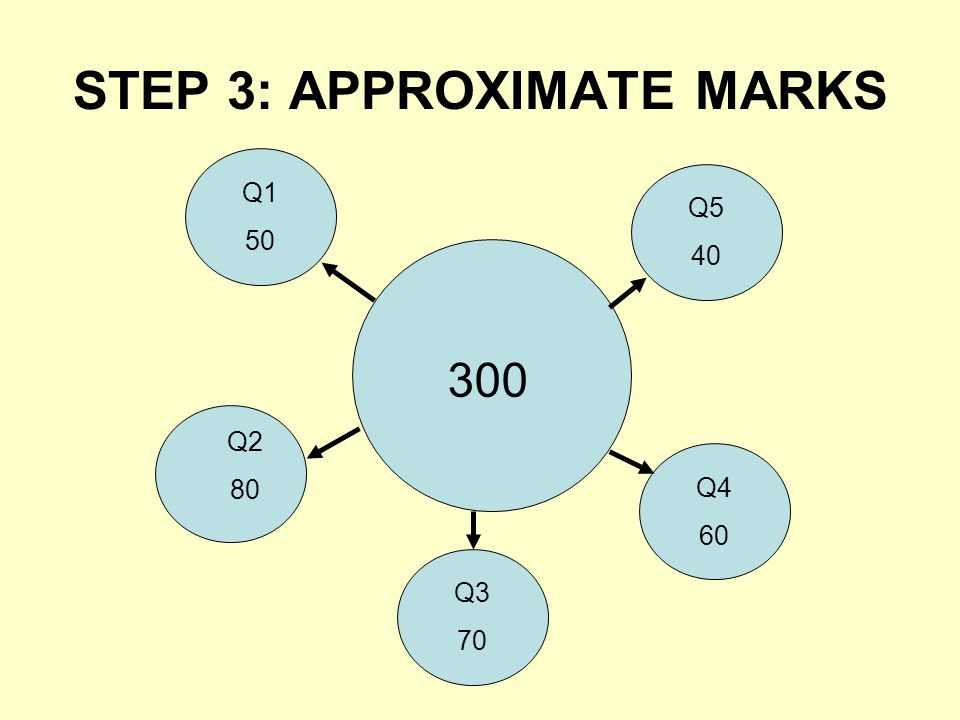 STEP 3: APPROXIMATE MARKS Q1 50 Q2 80 Q3 70 Q5 40 Q4 60 300