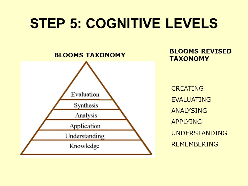 STEP 5: COGNITIVE LEVELS BLOOMS TAXONOMY BLOOMS REVISED TAXONOMY CREATING EVALUATING ANALYSING APPLYING UNDERSTANDING REMEMBERING