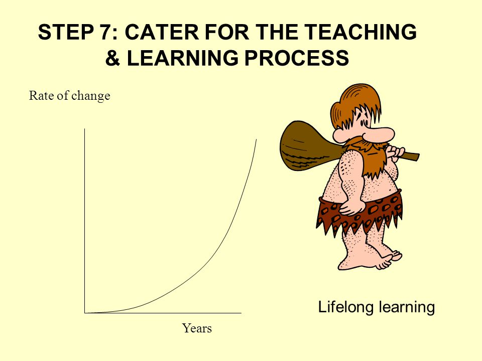 STEP 7: CATER FOR THE TEACHING & LEARNING PROCESS Rate of change Years Lifelong learning