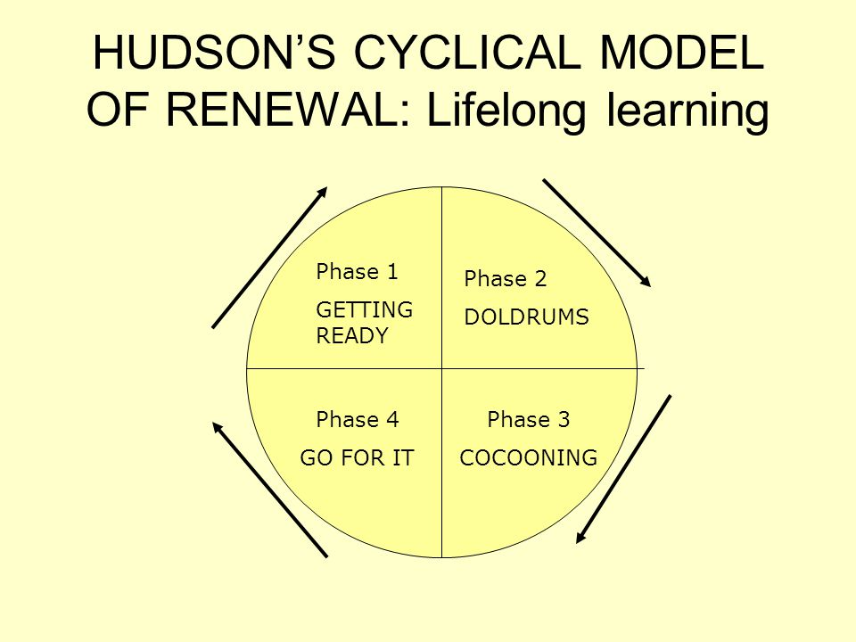 HUDSON'S CYCLICAL MODEL OF RENEWAL: Lifelong learning Phase 1 GETTING READY Phase 2 DOLDRUMS Phase 3 COCOONING Phase 4 GO FOR IT