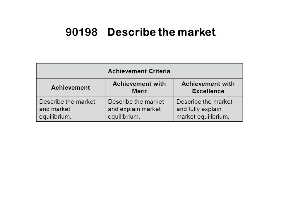 90198Describe the market Achievement Criteria Achievement Achievement with Merit Achievement with Excellence Describe the market and market equilibrium.