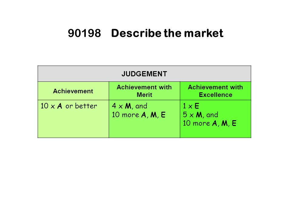 JUDGEMENT Achievement Achievement with Merit Achievement with Excellence 10 x A or better4 x M, and 10 more A, M, E 1 x E 5 x M, and 10 more A, M, E 90198Describe the market