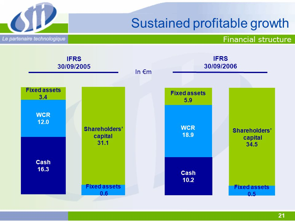 21 Financial structure In €m Sustained profitable growth IFRS 30/09/2005 Fixed assets 3.4 WCR 12.0 Cash 16.3 Shareholders' capital 31.1 Fixed assets 0