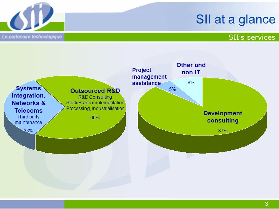 3 SII ' s services Outsourced R&D R&D Consulting Studies and implementation Processing, industrialisation 66% Systems Integration, Networks & Telecoms