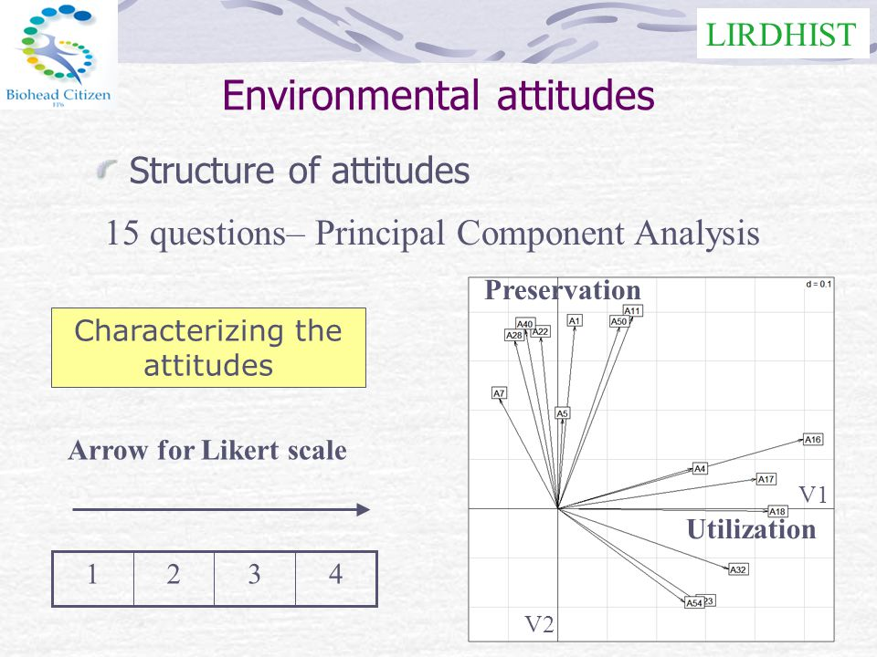 LIRDHIST 15 questions– Principal Component Analysis Arrow for Likert scale 4321 Characterizing the attitudes Structure of attitudes Environmental attitudes Preservation Utilization V1 V2