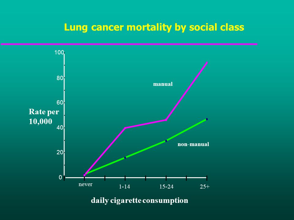 Lung cancer mortality by social class never daily cigarette consumption Rate per 10,000 manual non-manual