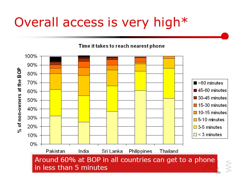 www.lirneasia.net Overall access is very high* Around 60% at BOP in all countries can get to a phone in less than 5 minutes