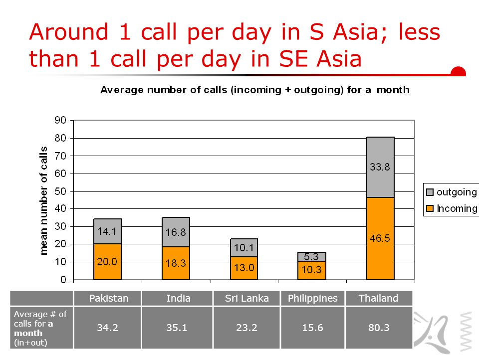 www.lirneasia.net Source: Diary Around 1 call per day in S Asia; less than 1 call per day in SE Asia Pakistan IndiaSri LankaPhilippinesThailand Average # of calls for a month (in+out) 34.235.123.215.680.3