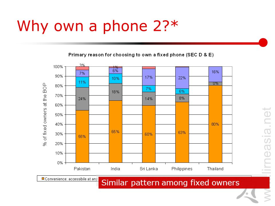 www.lirneasia.net Similar pattern among fixed owners Why own a phone 2 *