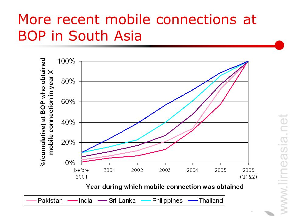 www.lirneasia.net More recent mobile connections at BOP in South Asia