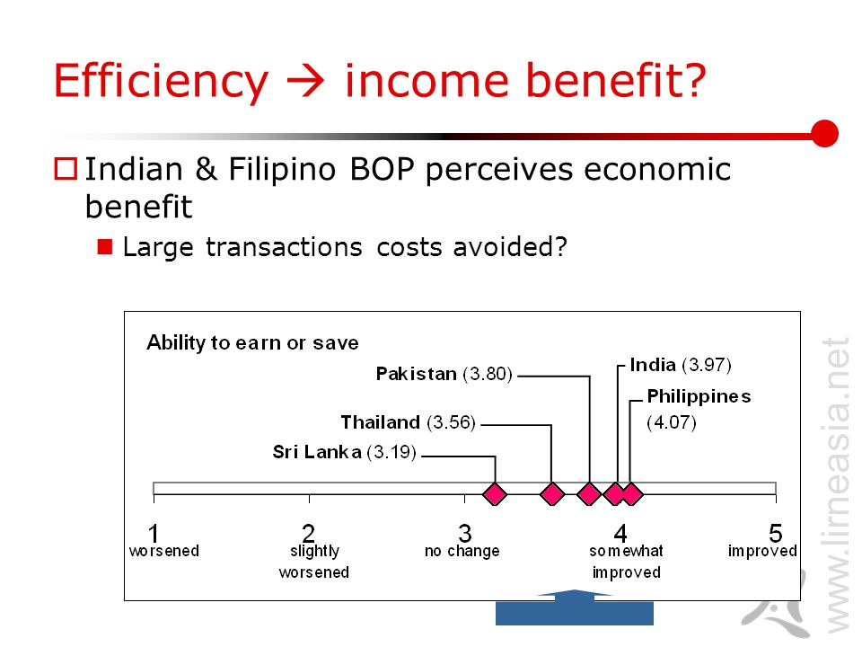 www.lirneasia.net Efficiency  income benefit.