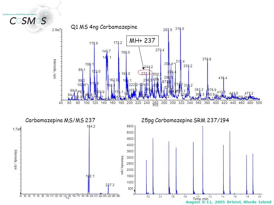 August 8-11, 2005 Bristol, Rhode Island 0.5020.5040.5060.5080.5100.5120.5140.5160.5180.520 Time, min ~280 Laser Shots ~200msec Peaks Produced By Laser Drilling Through Sample Laser: JDSU Nanolaser Solid state diode-pumped 355nm wavelength 500psec pulse width ~16uJ/pulse 1,400Hz pulse rate