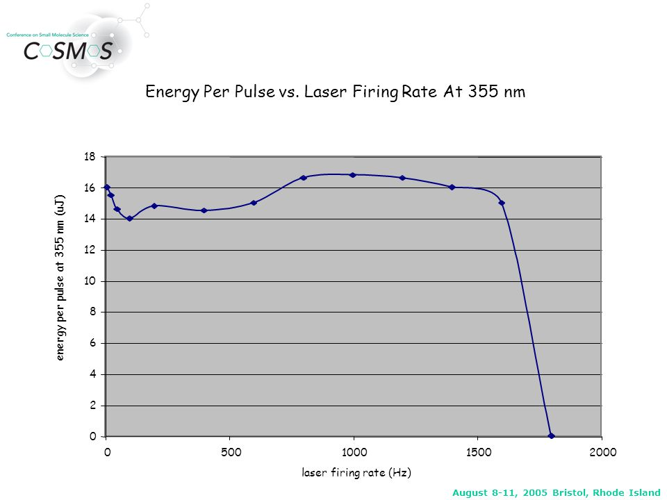 August 8-11, 2005 Bristol, Rhode Island Energy Per Pulse vs. Laser Firing Rate At 355 nm 0 2 4 6 8 10 12 14 16 18 0500100015002000 laser firing rate (