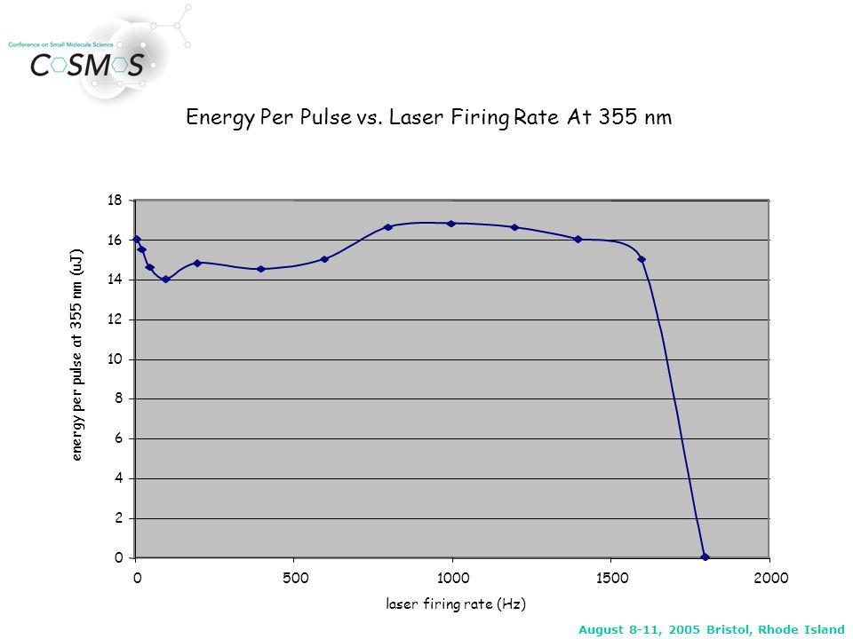 August 8-11, 2005 Bristol, Rhode Island 2.4042.4062.4082.4102.4122.4142.4162.4182.4202.4222.424 Time, min 0.0 2000 4000 6000 8000 1.0e4 1.2e4 1.4e4 1.6e4 1.8e4 2.0e4 2.2e4 2.4e4 2.6e4 Laser rate = 10 HzLaser rate = 1400 Hz 180 msec 252 shots 24 sec 240 shots Desorption Time Is Linear With Laser Rate band focusing effect Area = 1597 Area = 1625