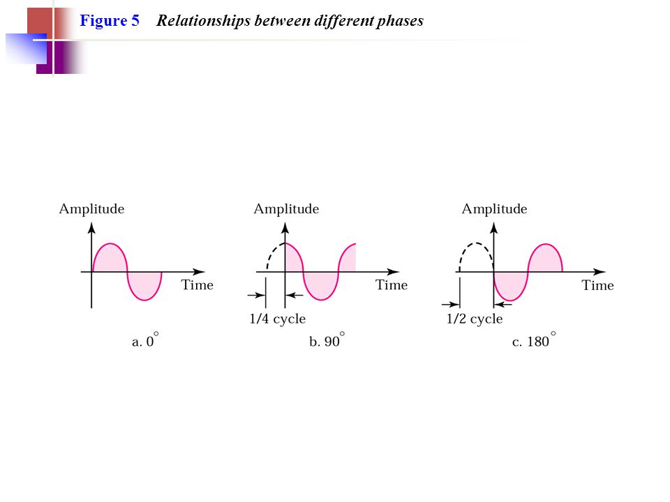 Figure 5 Relationships between different phases