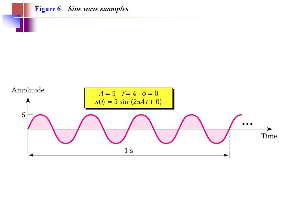 Figure 6 Sine wave examples